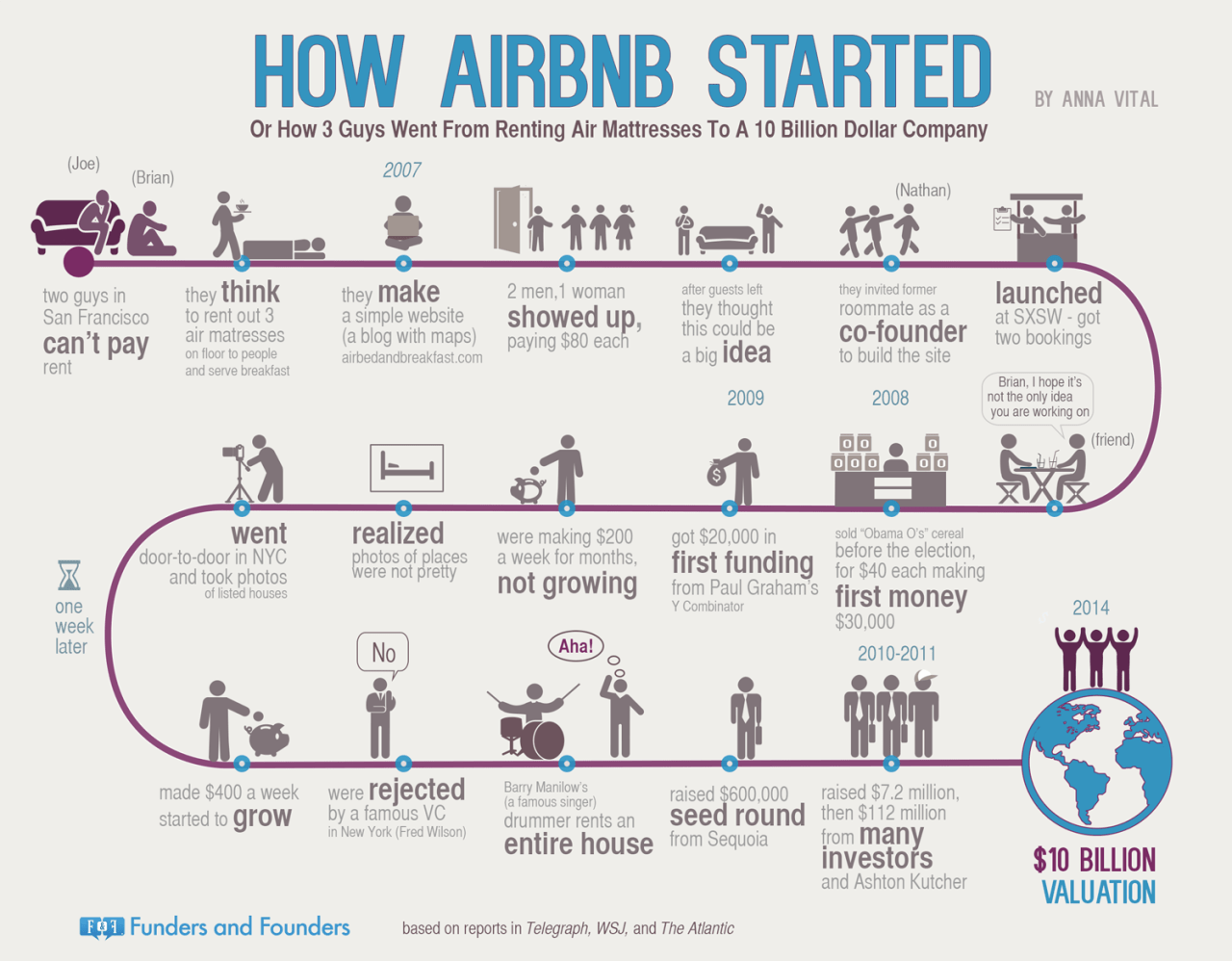 "How AirBnb Started Or How 3 Guys Went from Renting Mattresses to a $10 Billion Dollar Company  Sources: ""Airbnb: The story behind the $1.3bn room-letting website"". The Telegraph ""Airbnb: From Y Combinator To $112M Funding In Three Years"". The Wall Street Journal ""Airbnb CEO Brian Chesky on Building a Company and Starting a 'Sharing' Revolution"". The Atlantic"