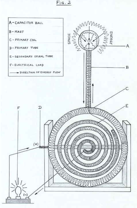 """Apparatus To Rectify Ether Energy""""The Apparatus To Rectify"""