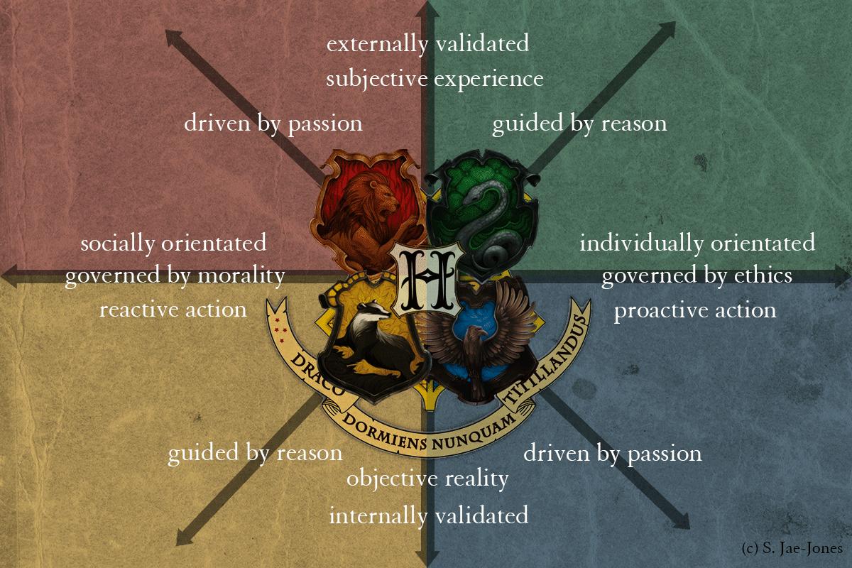 The Hogwarts House Matrix
