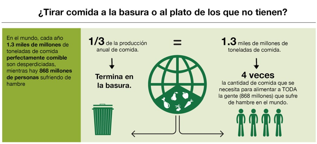 Gráfico de comida perdida en el mundo