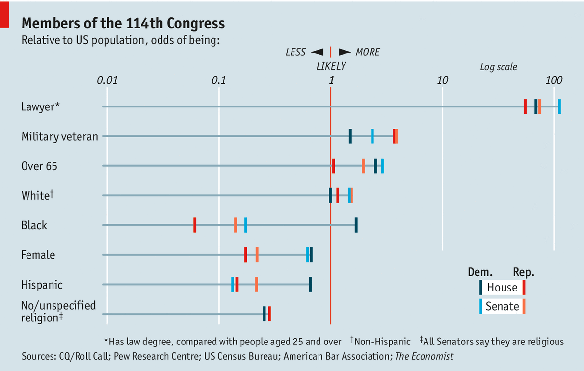 theeconomist: Daily chart: How America's politicians are unlike America
