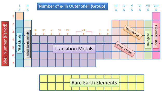 diagram of modern periodic table warn winch wiring m8000 the elements