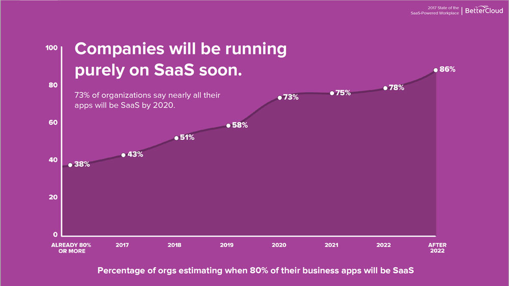 companies will be running on saas and the saas revenue model