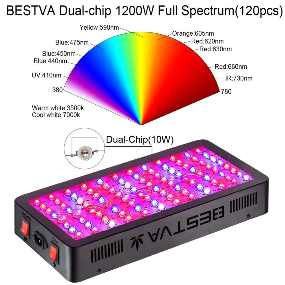 medium resolution of spectrum composition of the bestva dc 1200w led grow light consists of color band ranges from 380nm 780nm this full spectrum includes warm and cool white
