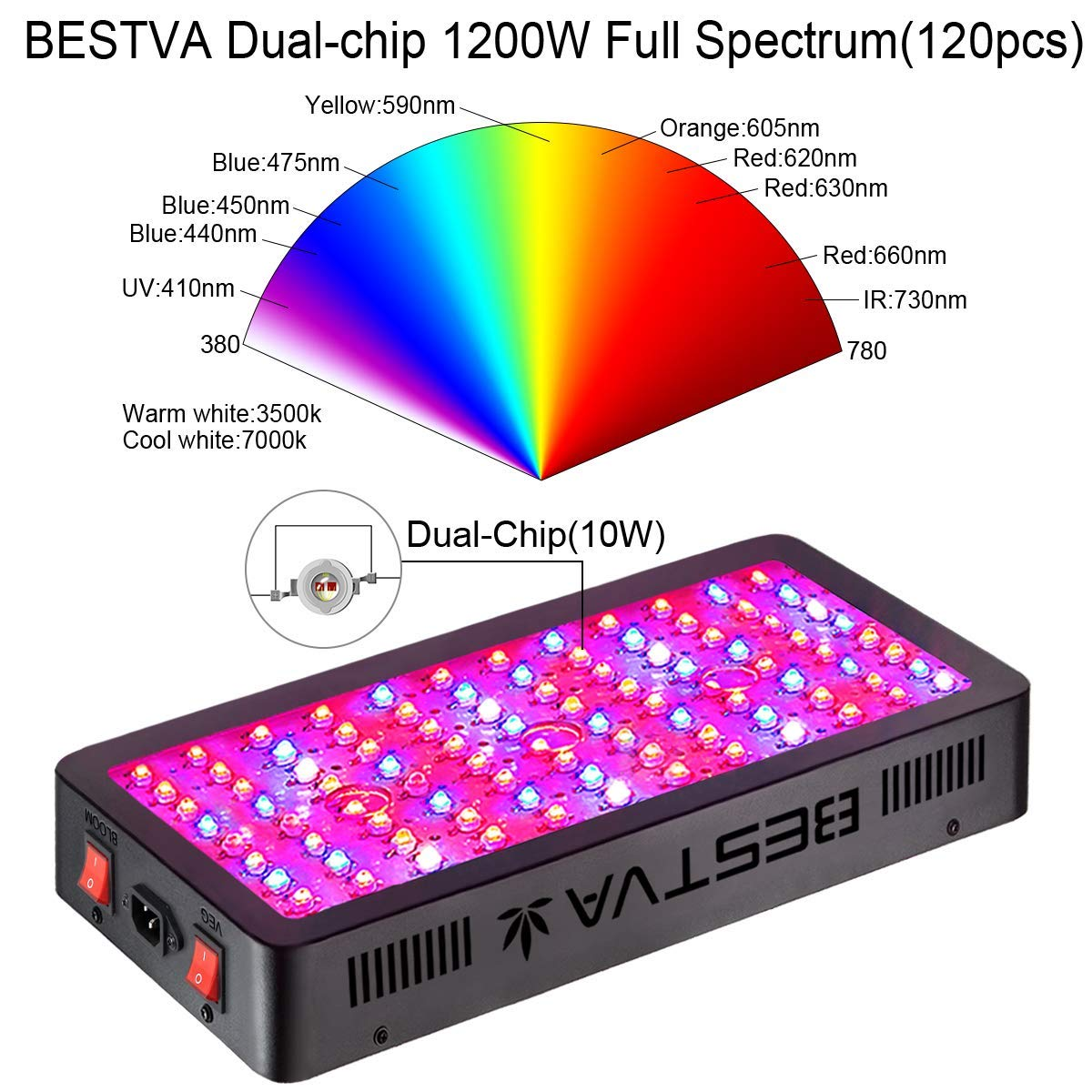 hight resolution of spectrum composition of the bestva dc 1200w led grow light consists of color band ranges from 380nm 780nm this full spectrum includes warm and cool white