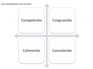 Vier kwadranten van content