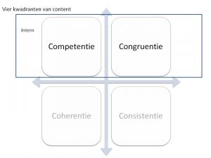 Interne kwadranten van content