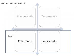 Externe kwadranten van content