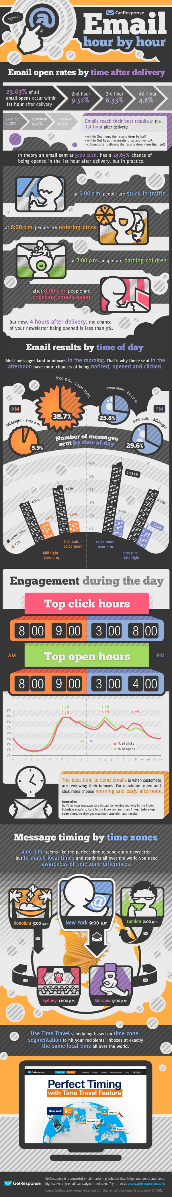 Best-Time-To-Share-Infographic