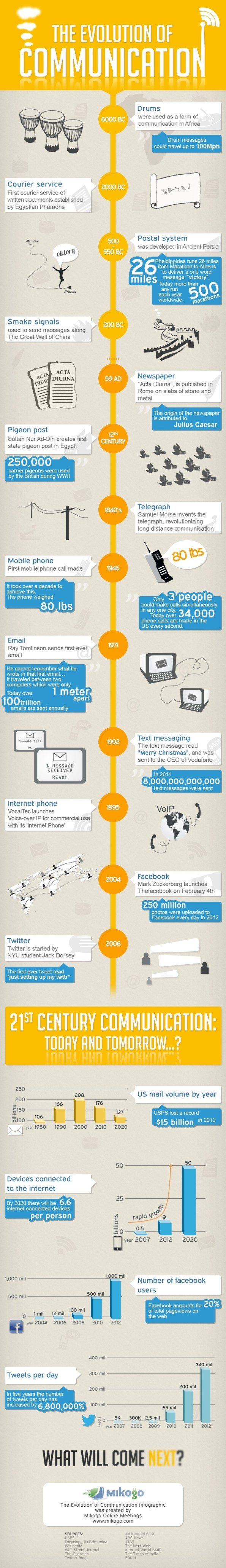 evolution-of-communication-infographic-full-size