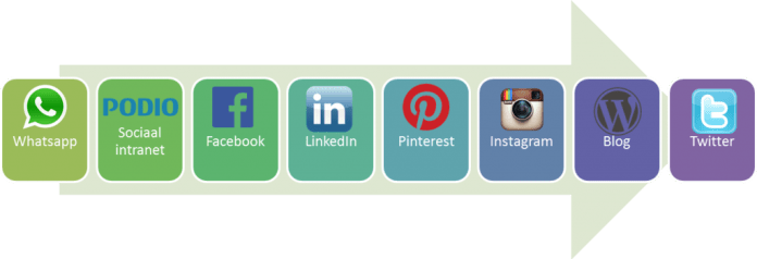 model openheid sociale media