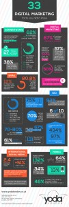 33-digital-marketing-stats-you-didnt-know_52947d15cdeb5