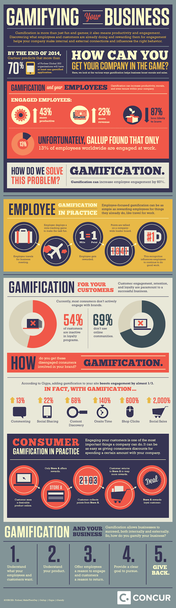 Gamifying your Business