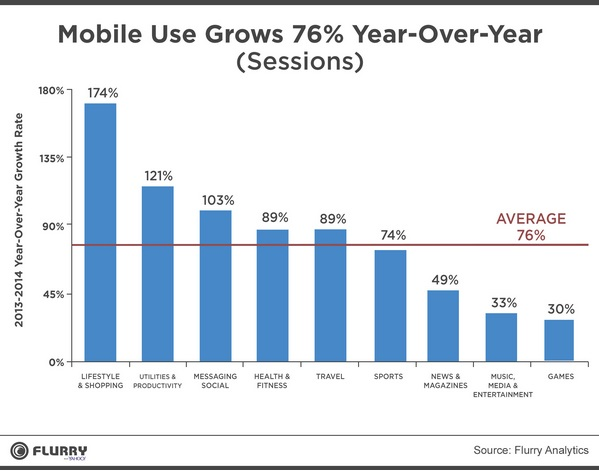 State of Mobile 2014 Flurry Analytics