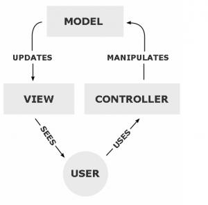 MVC model