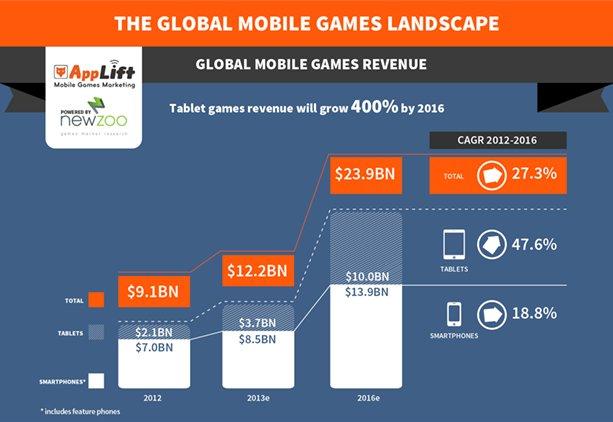 Mobile gamen - Uitgaven 2016