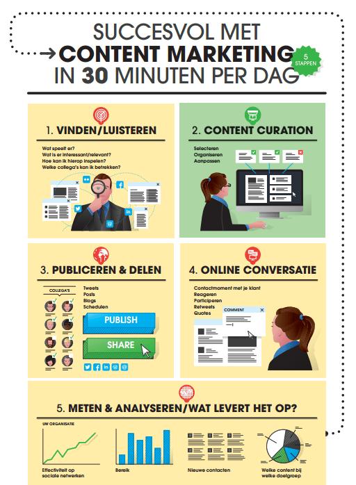Content-marketing-in-5-stappen-30-minuten-per-dag-HowardsHome