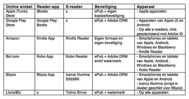 Overzicht e-boeken gekoppeld aan e-reader of app