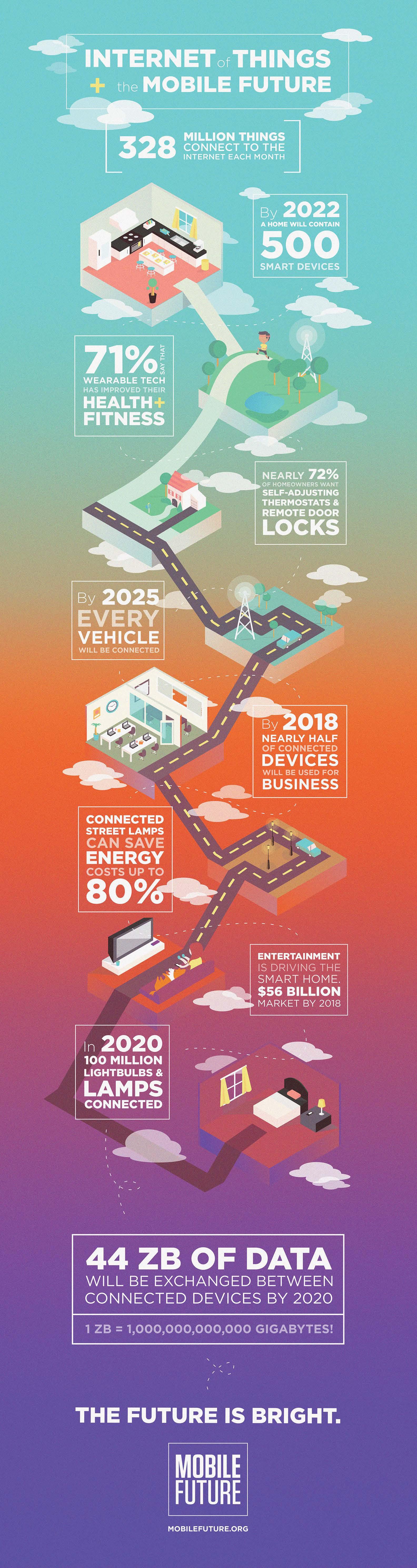 mobile-future-infographic