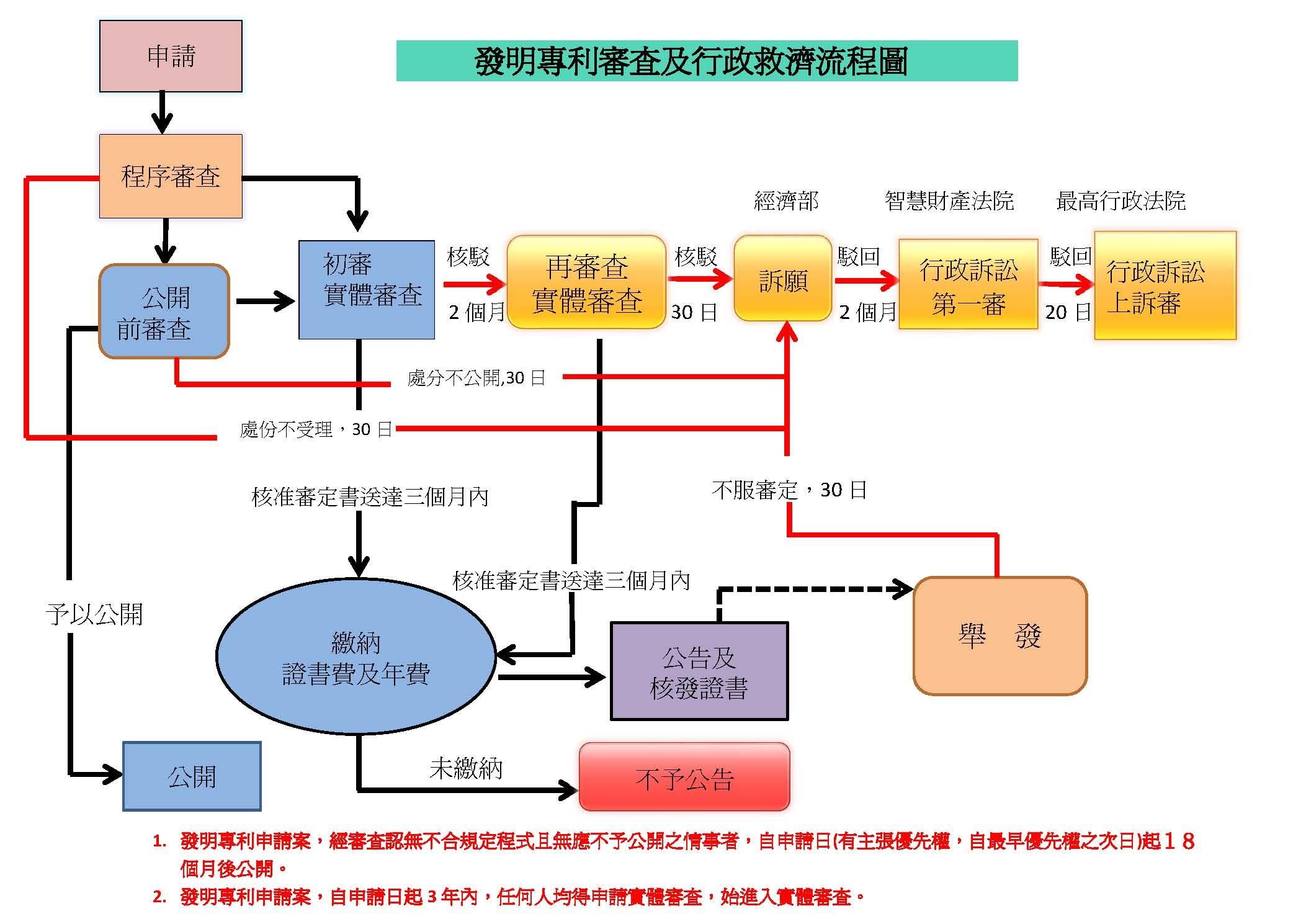 發明專利申請流程 / 國際專利商標事務所 / 臺灣黃頁詢價平臺