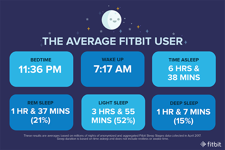 Important data about your SLEEPING - are you NORMAL ...