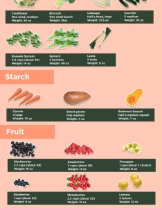 Note in some instances the figures you see are rounded off to nearest ten also this keto carbohydrate food chart shows what  of net carbs rh blog bulletproof