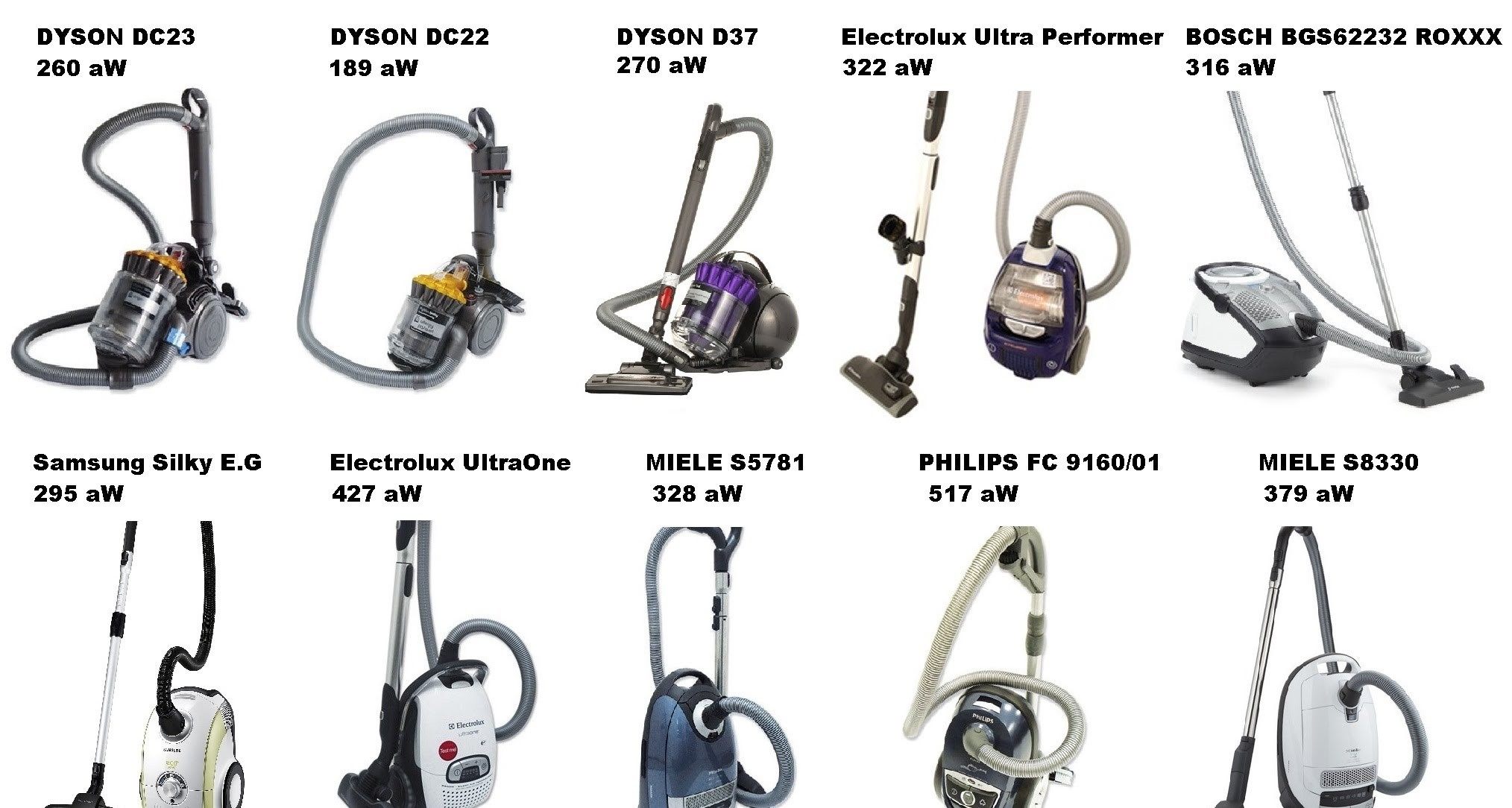 Consumer Reports Upright Vacuum Cleaner Ratings