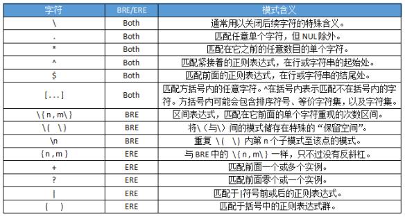 POSIX BRE与ERE的meta字符