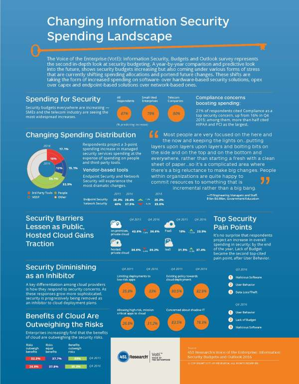 It Security Infographic wwwimagenesmycom