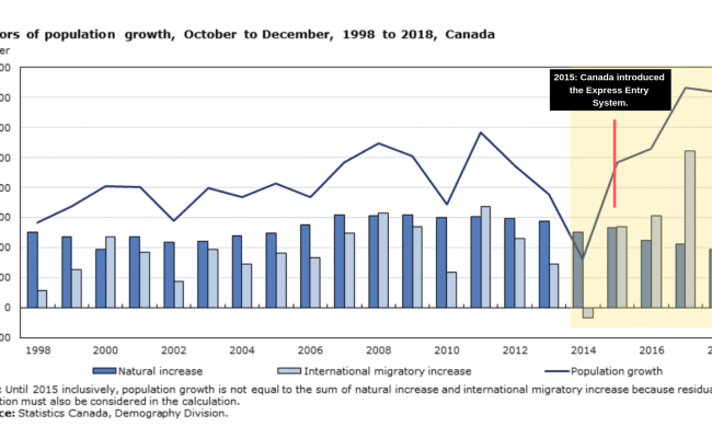 New Immigrants Made Up 61 Of Canada S Population Growth In 2018 Canada Immigration News