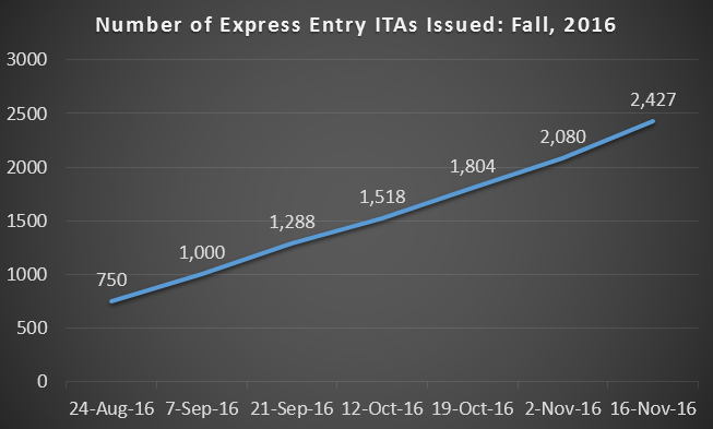 A chart of the ITAs issued in fall 2016