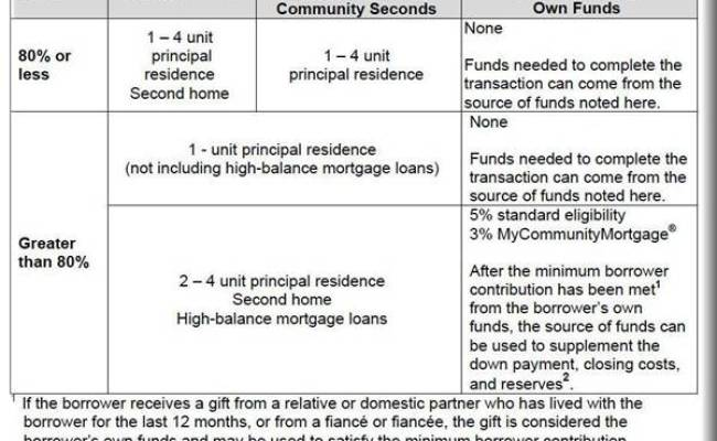 Fannie Mae Guideline Changes Gifts 97 Financing And Mortgage Insurance Iloan Home Mortgage