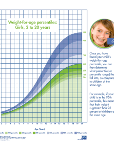Girls weight for age percentile chart also obesity action coalition rh obesityaction