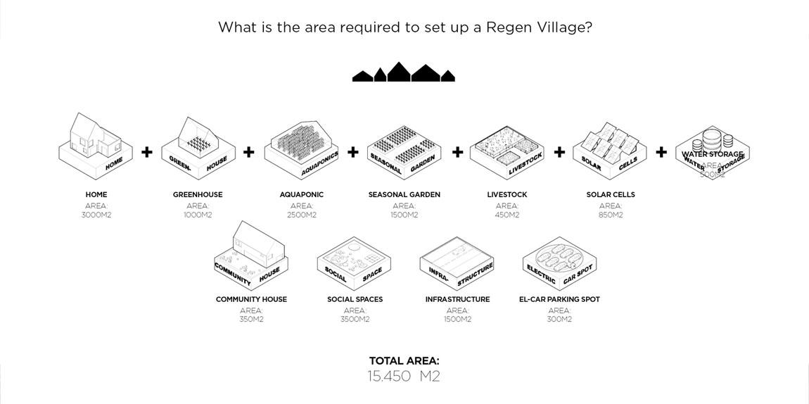 REGEN VILLAGES 品素品设计网