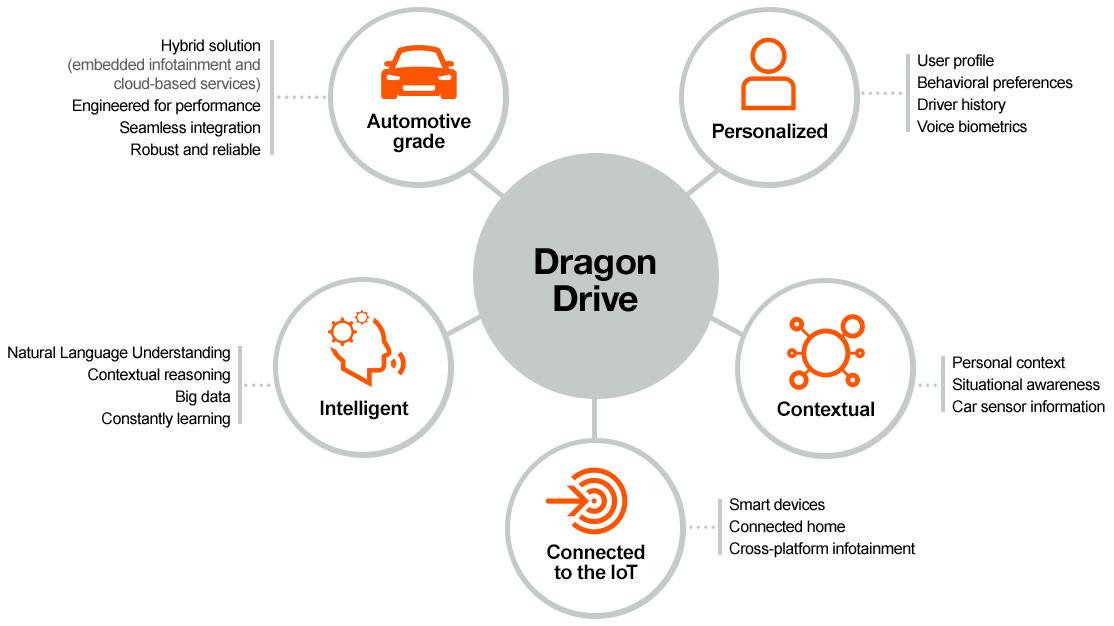 Dragon Drive by Nuance Provides Automakers with Voice