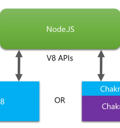 diagram showing architecture of node js with chakracore using the chakra shim [ 1460 x 797 Pixel ]