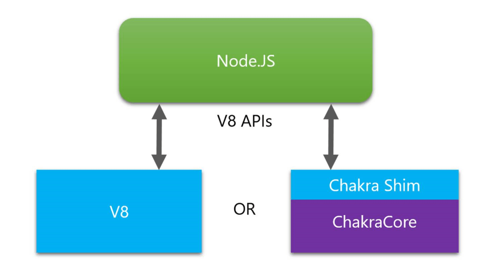 medium resolution of diagram showing architecture of node js with chakracore using the chakra shim