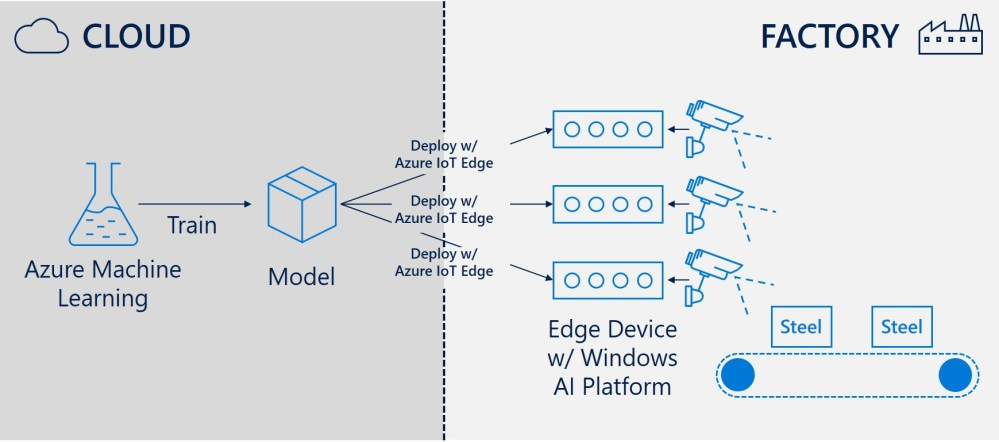 medium resolution of drawing of windows ai platform powering edge solution at a steel factory