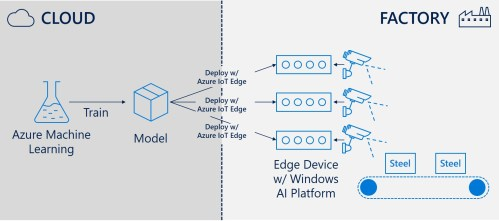 small resolution of drawing of windows ai platform powering edge solution at a steel factory