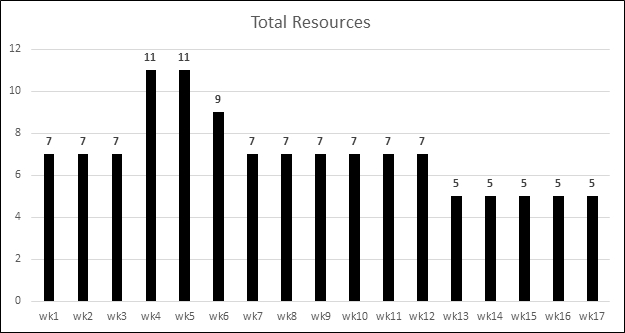 PMP Prep: Resource Leveling and Resource Smoothing