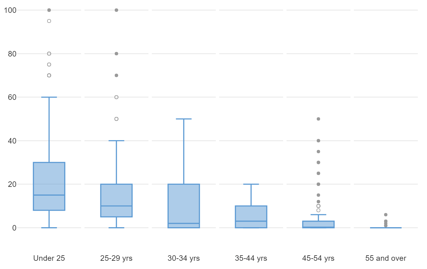 How To Create A Box Plot In Displayr