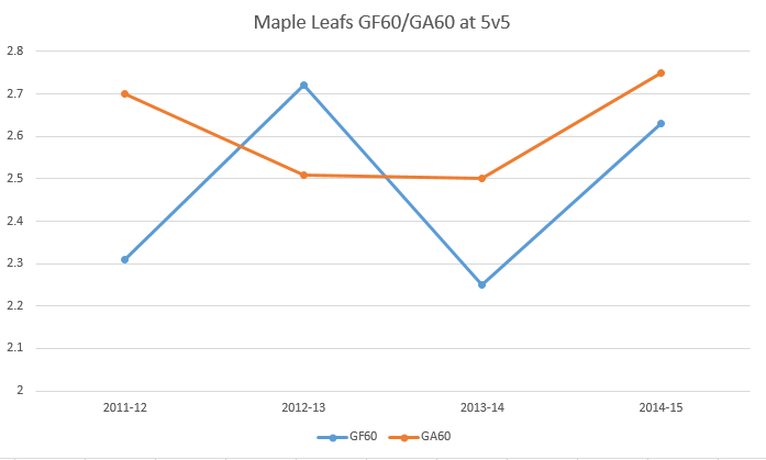 How are the Maple Leafs performing relative to past