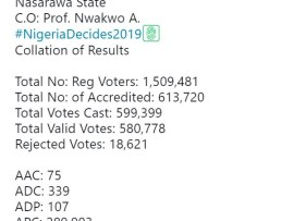 #NigeriaDecides: Full list of result from Nasarawa State presidential election as announced by INEC. APC wins