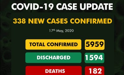 338 new cases of COVID-19 recorded in Nigeria - 177 in Lagos and 64 in Kano?