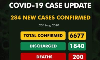 284 new cases of COVID-19 recorded in Nigeria