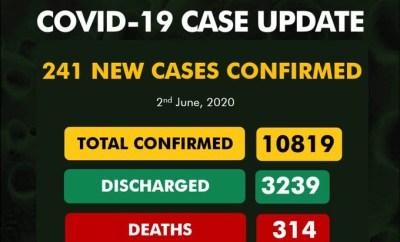 241 new cases of COVID-19 recorded in Nigeria