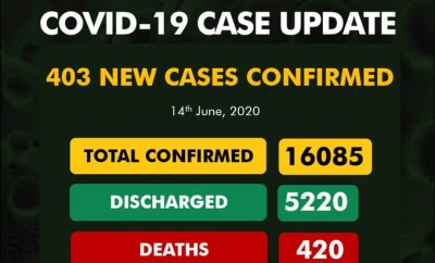 Confirmed COVID-19 cases in Nigeria hit 16,085 after 403 people tested positive in 24 hours