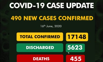 490 new cases of COVID-19 recorded in Nigeria