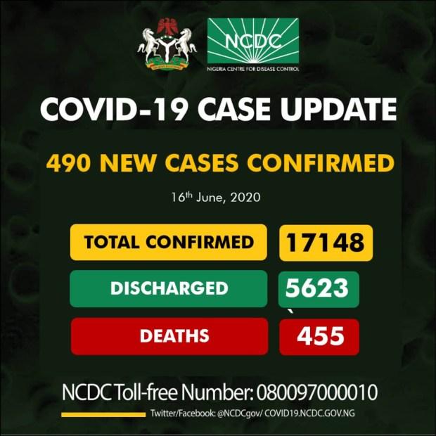 490 new cases of COVID-19 recorded in Nigeria