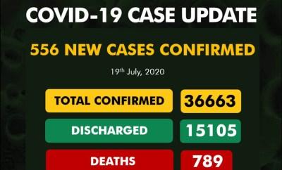 556 new cases of Coronavirus recorded in Nigeria